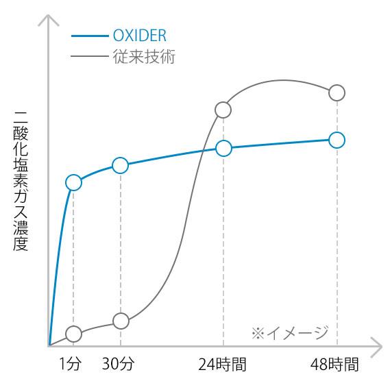 二酸化塩素濃度比較